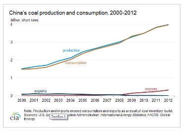 China's coal production and consumption, 2000-2012