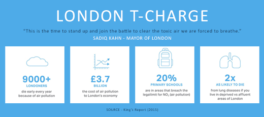 London T-charge – Fight against toxic car fumes
