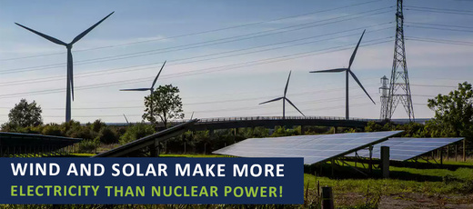 Wind & Solar Make More Electricity Than Nuclear!