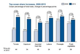 Ocean freight growth 2000-2013