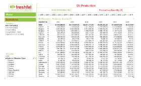 Freshfel introduces statistics database