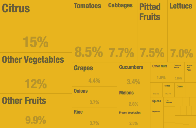 Data: Spain's share of the UK produce market