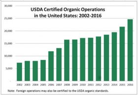 Healthy growth in US organics market