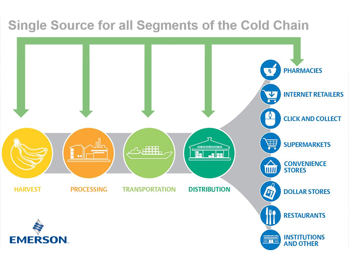 Emerson Cold Chain Solutions