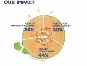 Sol Group empowers through Fairtrade