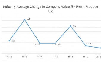 Chart - Average Change in Value over Time. Source - Plimsoll Publishing Limited, Fresh Produce Industry Analysis (April 2019)