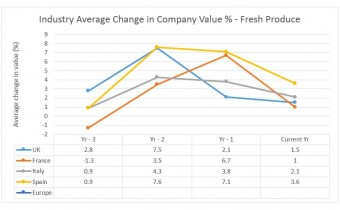 Chart - Average Change in Value International. Source - Plimsoll Publishing Limited, Fresh Produce Industry Analysis (April 2019)