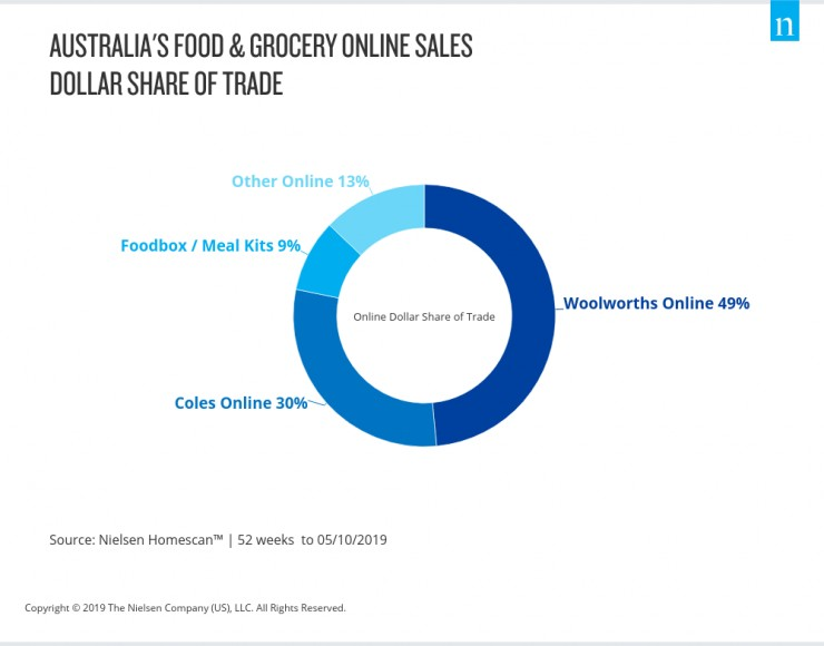 nielsen-australia-mealkits-share-of-trade-jan2020