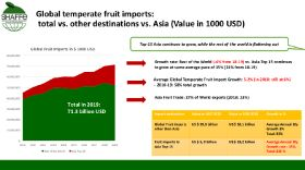 Another record year for SH exports to Asia