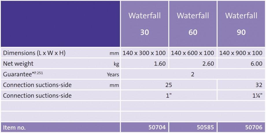 Waterfall cascade Dimensions