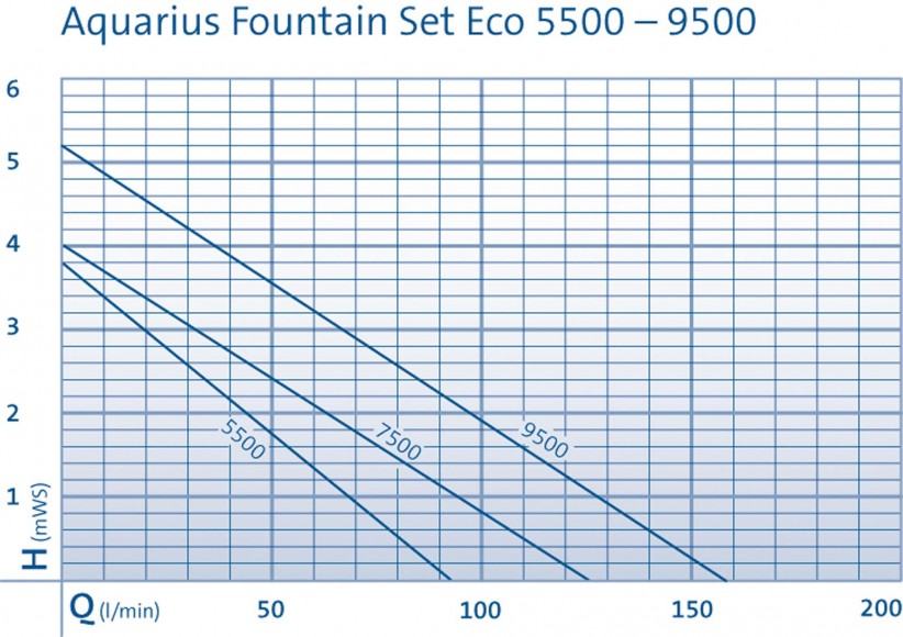 Aquarius Fountain Set Eco Pump Curves