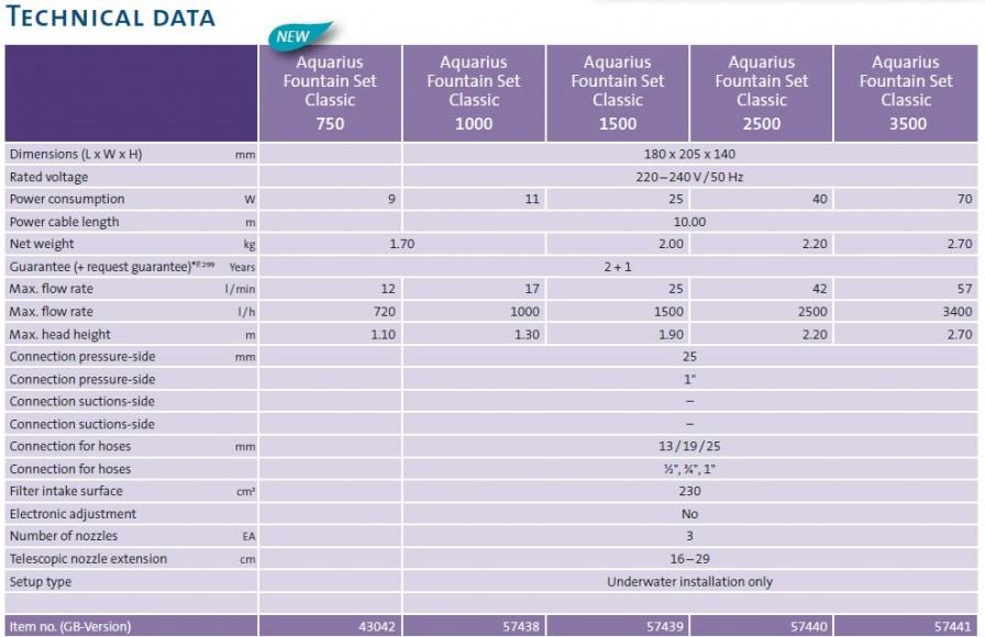 Aquarius Fountain Set Classic Technical Data
