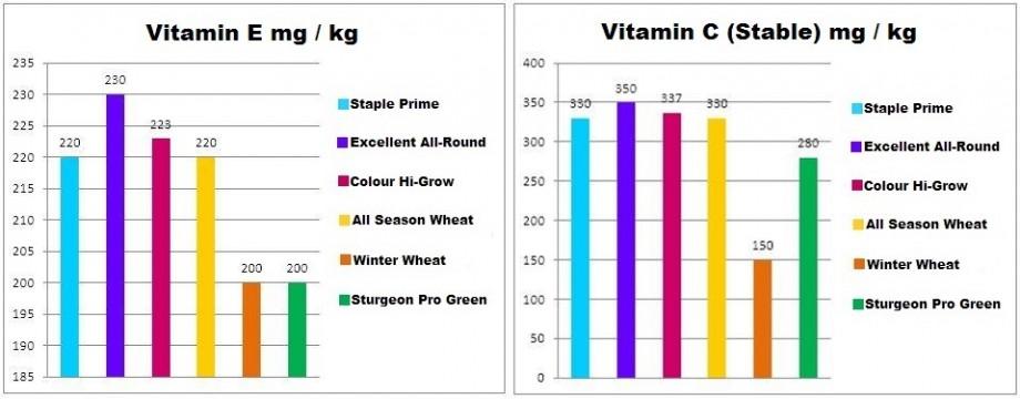sanikoi_vitamin_e_vitamin_c