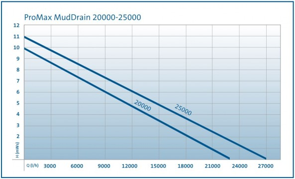 MudDrain 20000-25000 Performance Curve