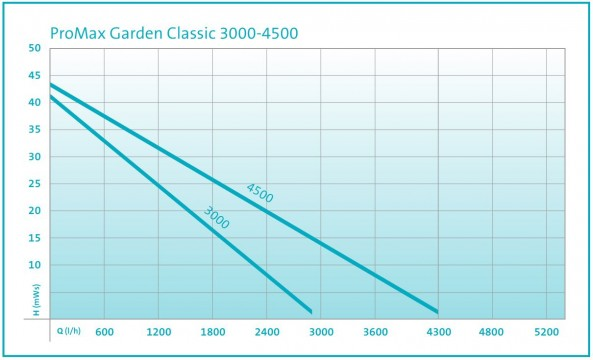 Garden Classic Performance Curve
