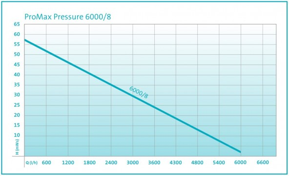 Pressure Well Performance Curve