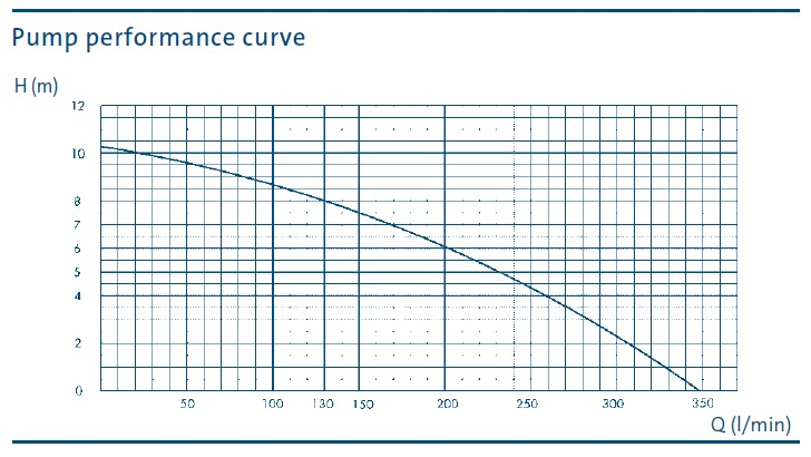 Atlantis 350 curve