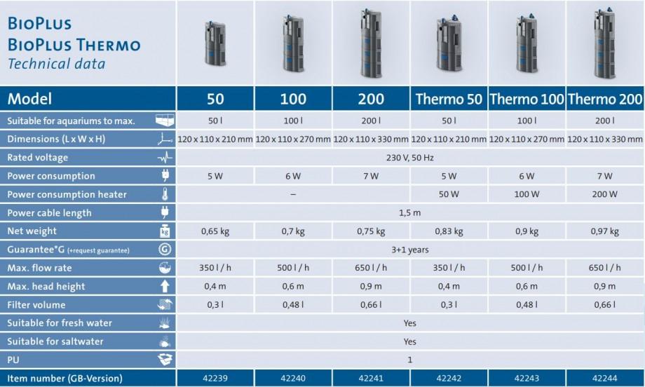 BioPlus Filter Technical Data