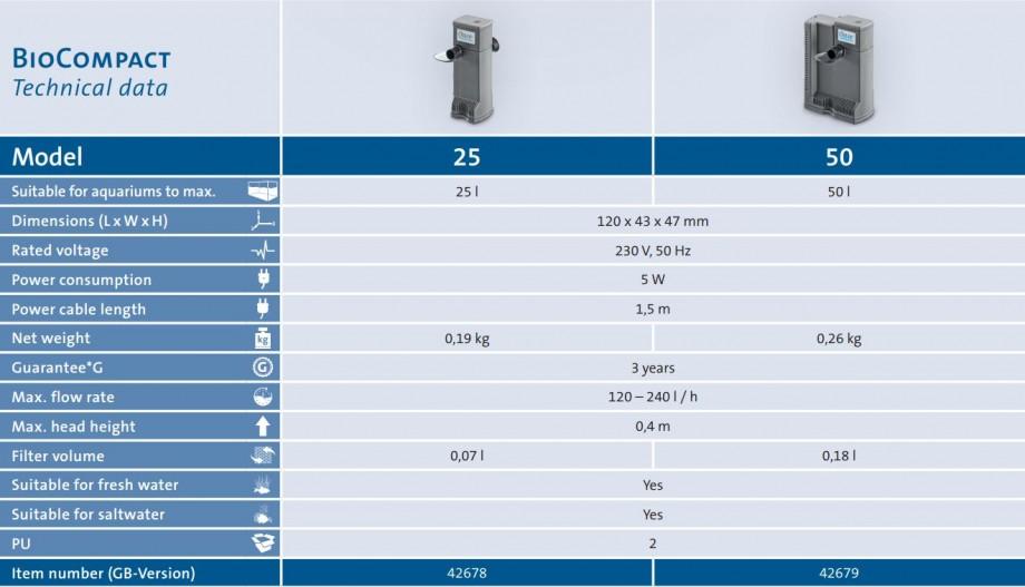 BioCompact Filter Technical Data