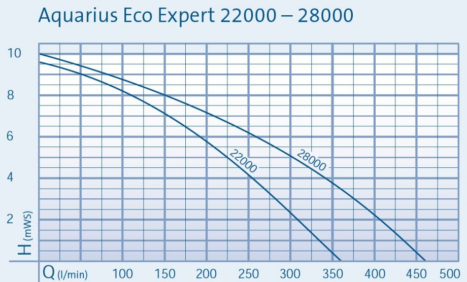 Aquarius Eco Expert Performance Chart
