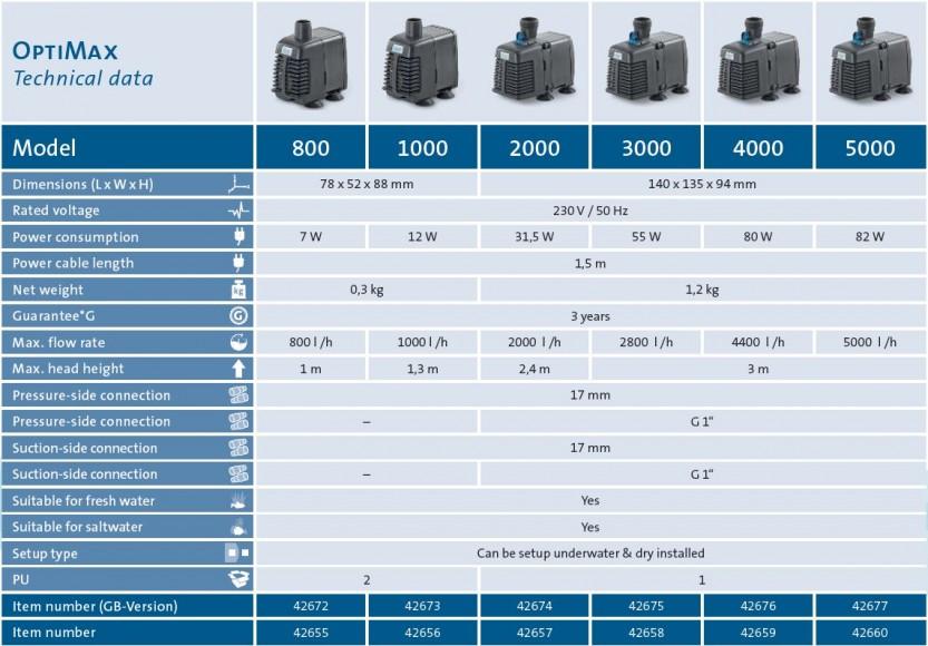 Optimax 800-5000 description