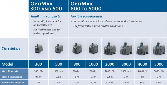 Optimax Pump Data