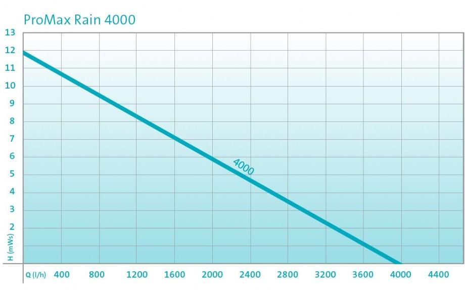 promax rain pump curve