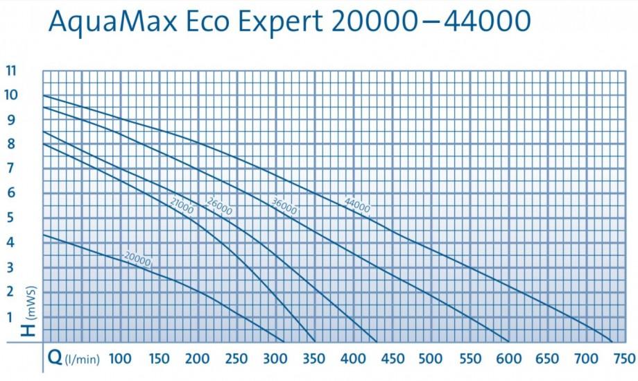 eco expert pump curve