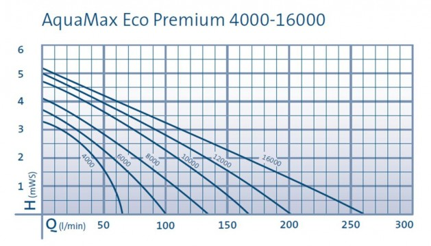OASE Aquamax ECO Premium Pumps Performance Curve