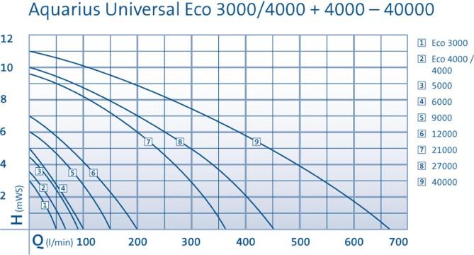 Aquarius Universal 3000Eco-40000