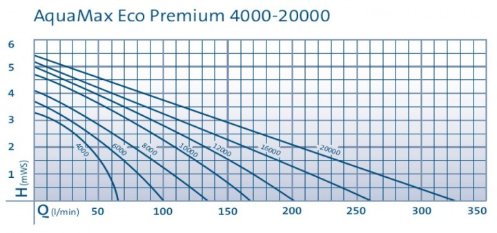 Aquamax ECO Premium Pump Curves 2014