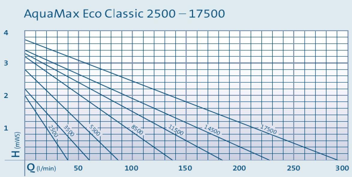 Aquamax ECO Classic Pump Curves 2014