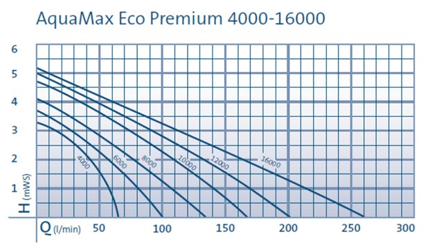 pump_performance_curves_aquamax_eco_premium