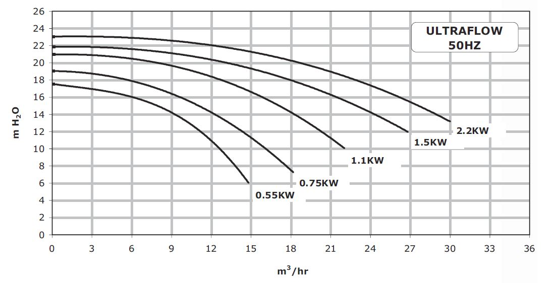 Pentair UltraFlow Plus Performance Curve
