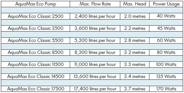 Aquamax Eco Classic Selection Chart