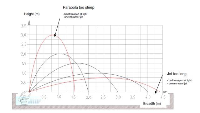 rainbow_star_performance_chart