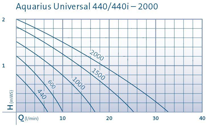 Aquarius Universal 400-2000 Performance Chart