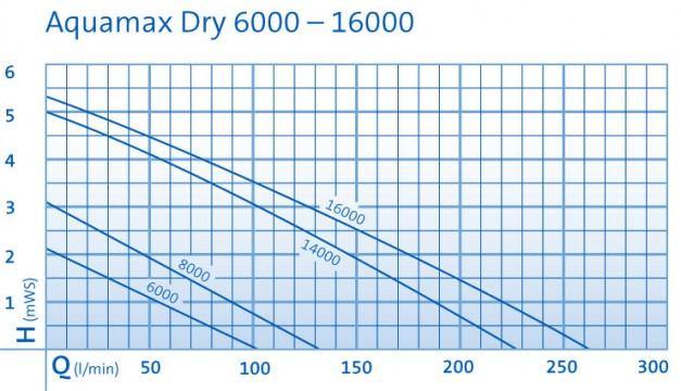 AquaMaxDry 6000-16000