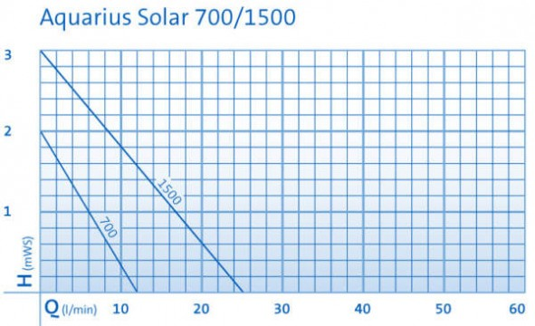 solar_aquarius_pump_curves