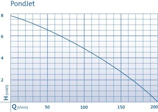 Pond-Jet pump performance curve