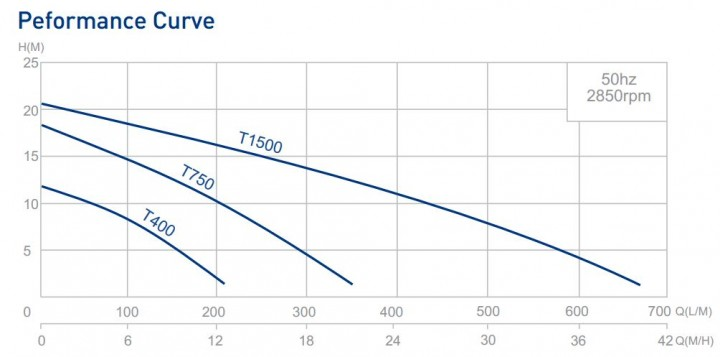 Trencher Pump Performance Curve
