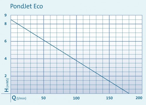 PondJet Eco Performance Curve