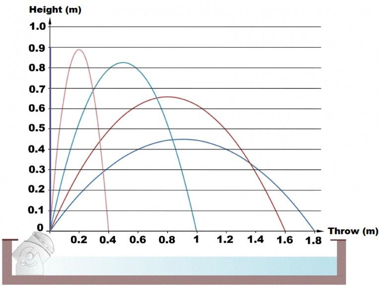 Water_Jet_Lightning_Jet_Curve