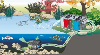 Biosmart 18000 Pond Filter