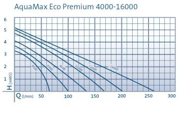 Aquamax Eco Premium 6000 Filter Pump