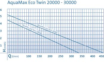 Aquamax Eco Twin 30000