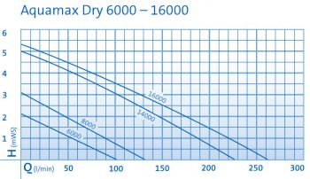 Aquamax Dry 16000
