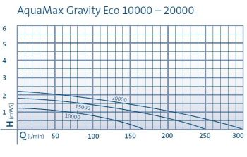 Aquamax Gravity Eco 15000